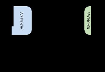 Bemessungsspannung 12 - 24 kV